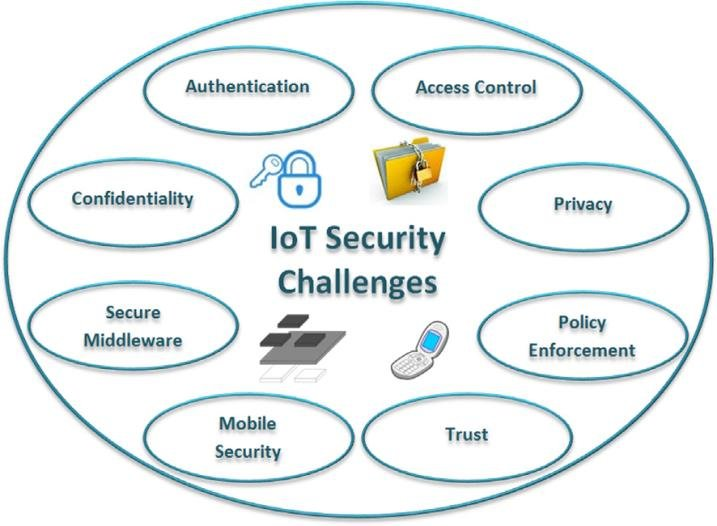 iot challenges and issues